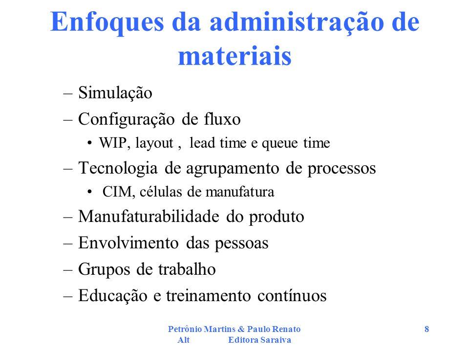 Enfoques da administração de materiais