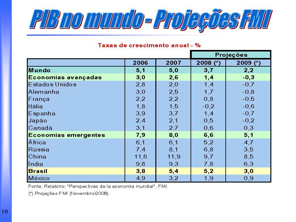 PIB no mundo - Projeções FMI
