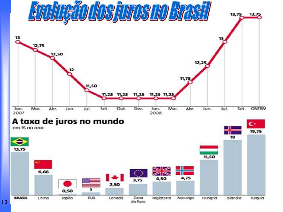 Evolução dos juros no Brasil