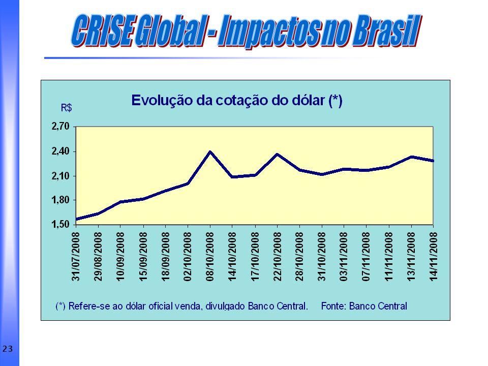 CRISE Global - Impactos no Brasil