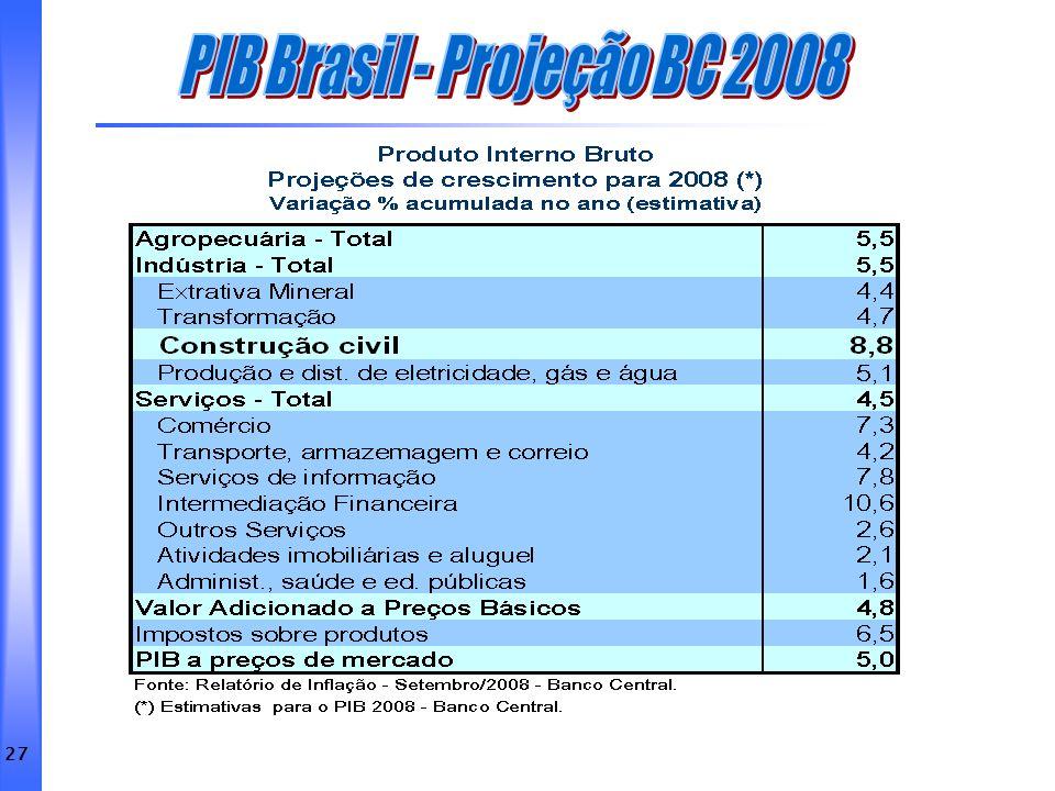 PIB Brasil - Projeção BC 2008