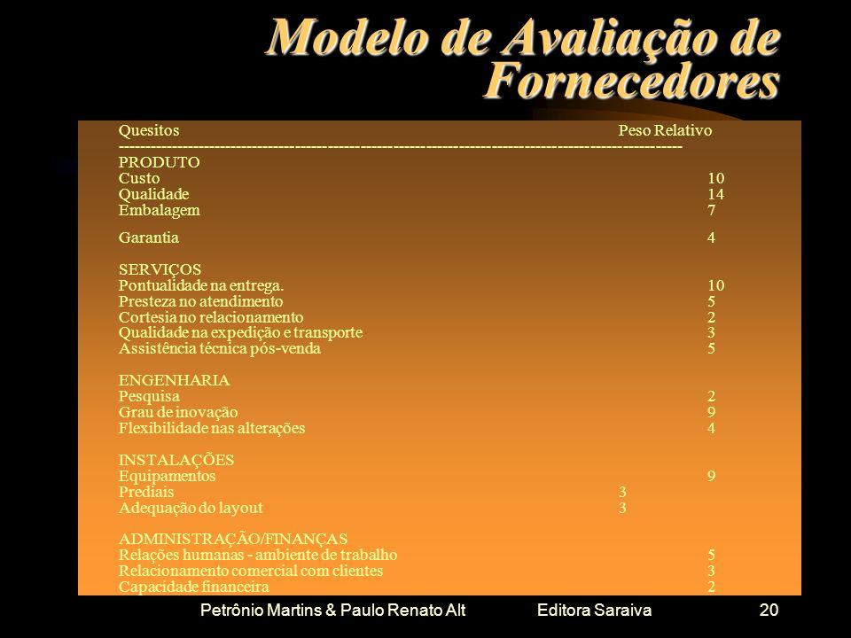 Modelo de Avaliação de Fornecedores