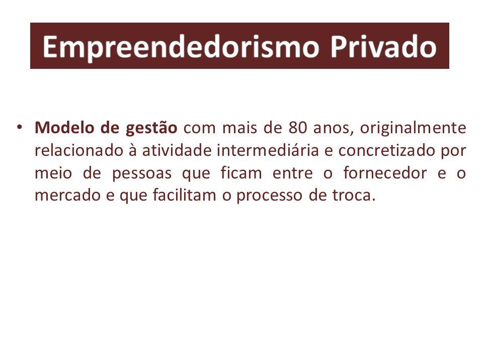 Empreendedorismo privado