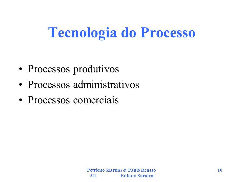 Tecnologia do Processo