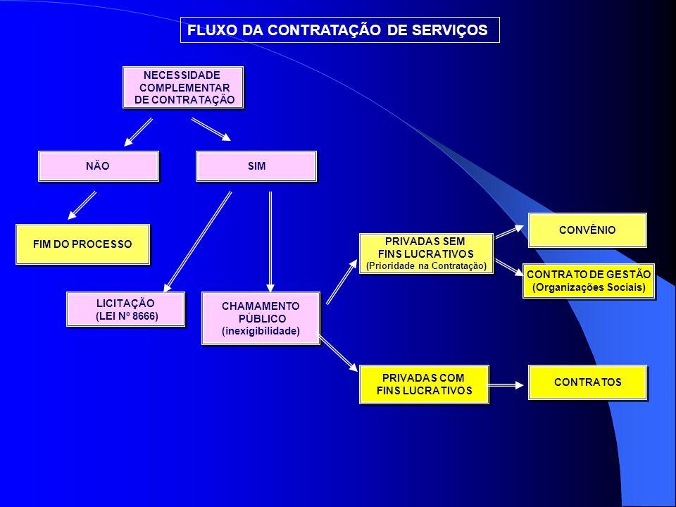 (Prioridade na Contratação) (Organizações Sociais)