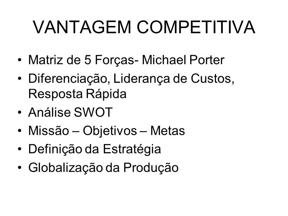 VANTAGEM COMPETITIVA Matriz de 5 Forças- Michael Porter