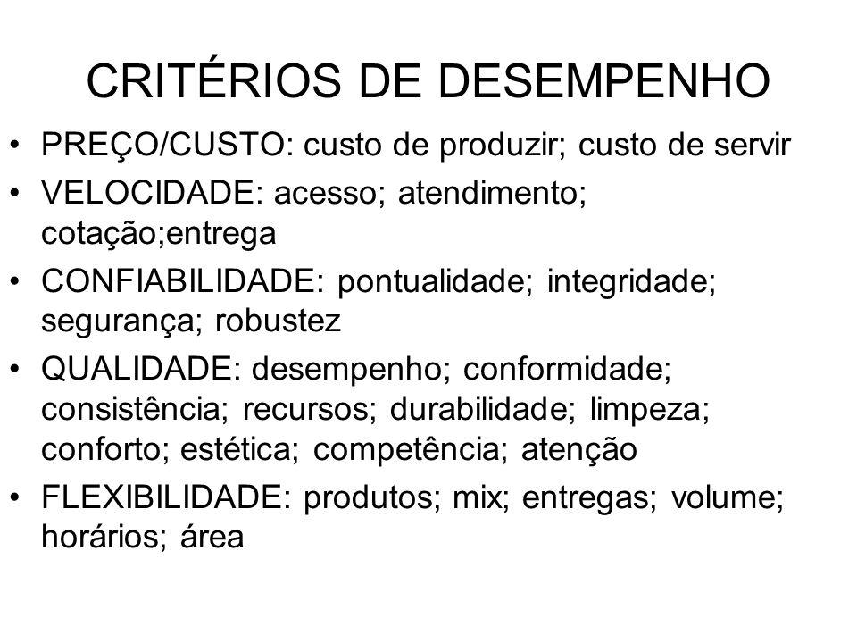 CRITÉRIOS DE DESEMPENHO