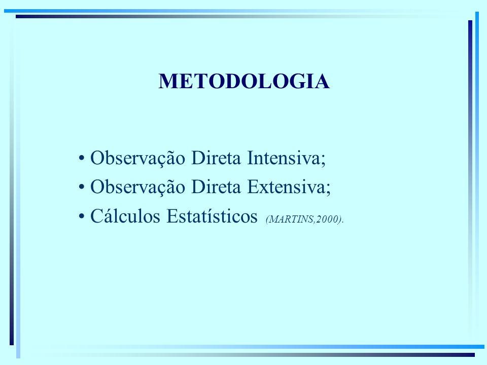 METODOLOGIA Observação Direta Intensiva; Observação Direta Extensiva;