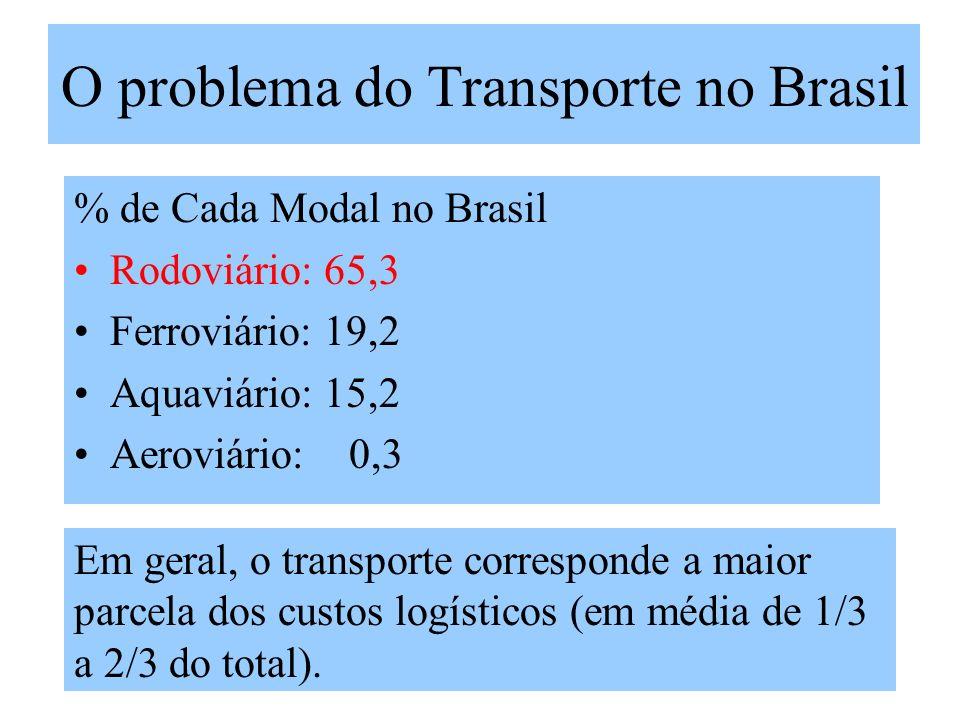 O problema do Transporte no Brasil