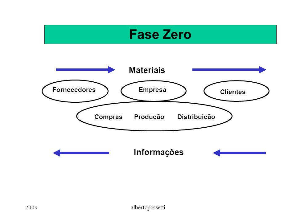 Fase Zero Materiais Informações Fornecedores Empresa Clientes Compras