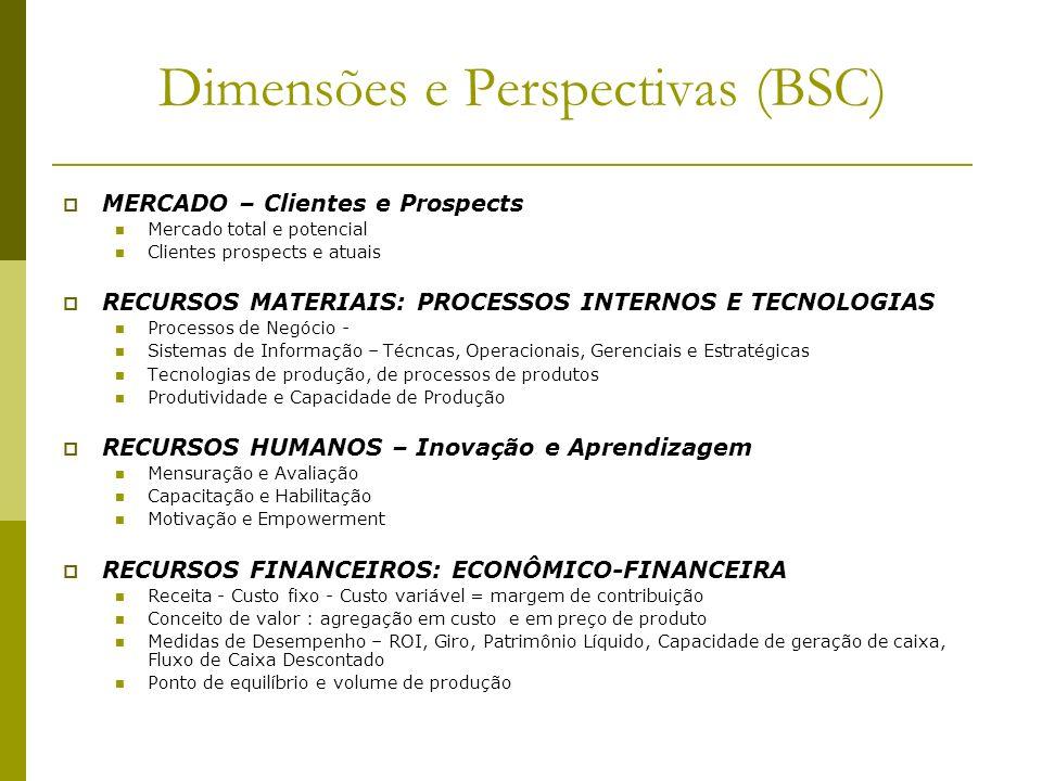 Dimensões e Perspectivas (BSC)