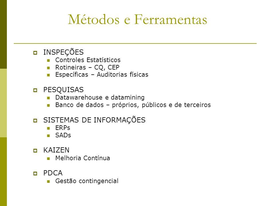 Métodos e Ferramentas INSPEÇÕES PESQUISAS SISTEMAS DE INFORMAÇÕES