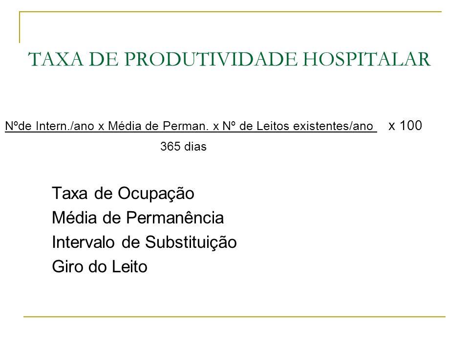 TAXA DE PRODUTIVIDADE HOSPITALAR