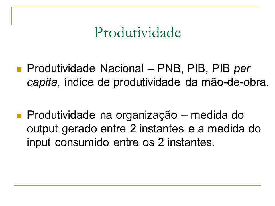 Produtividade Produtividade Nacional – PNB, PIB, PIB per capita, índice de produtividade da mão-de-obra.