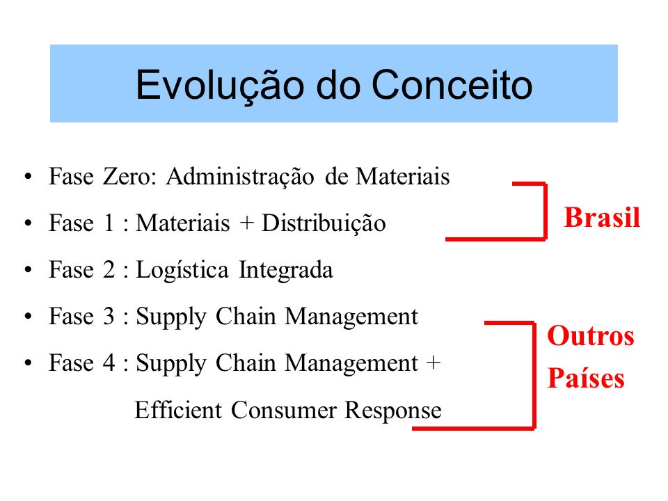 Evolução do Conceito Brasil Outros Países