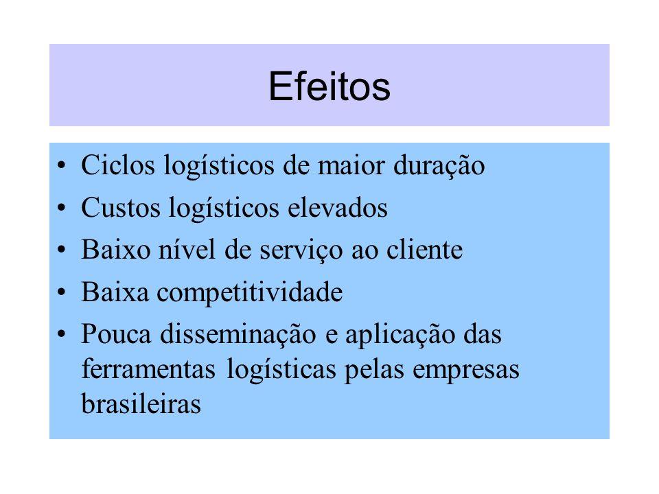 Efeitos Ciclos logísticos de maior duração Custos logísticos elevados