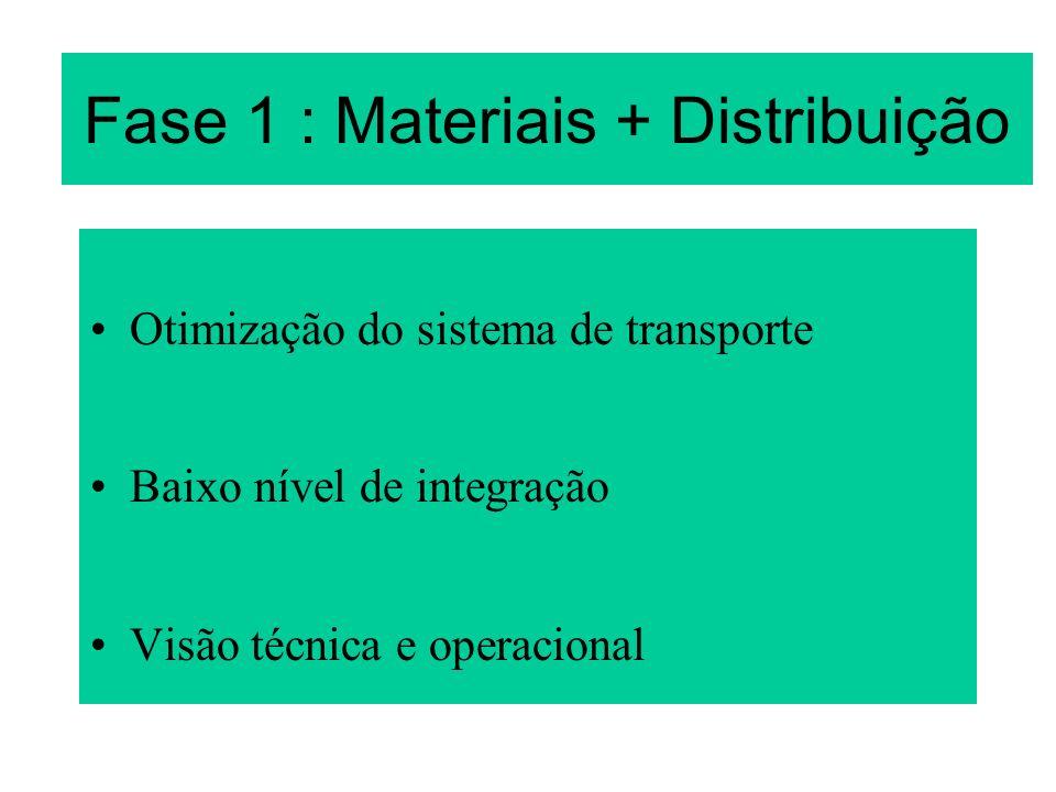 Fase 1 : Materiais + Distribuição
