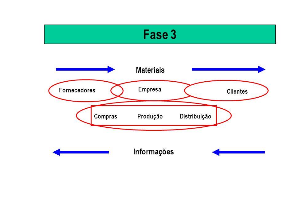 Fase 3 Materiais Informações Fornecedores Empresa Clientes Compras