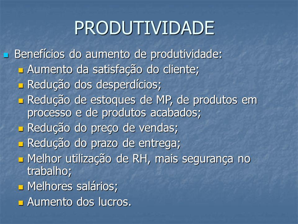 PRODUTIVIDADE Benefícios do aumento de produtividade: