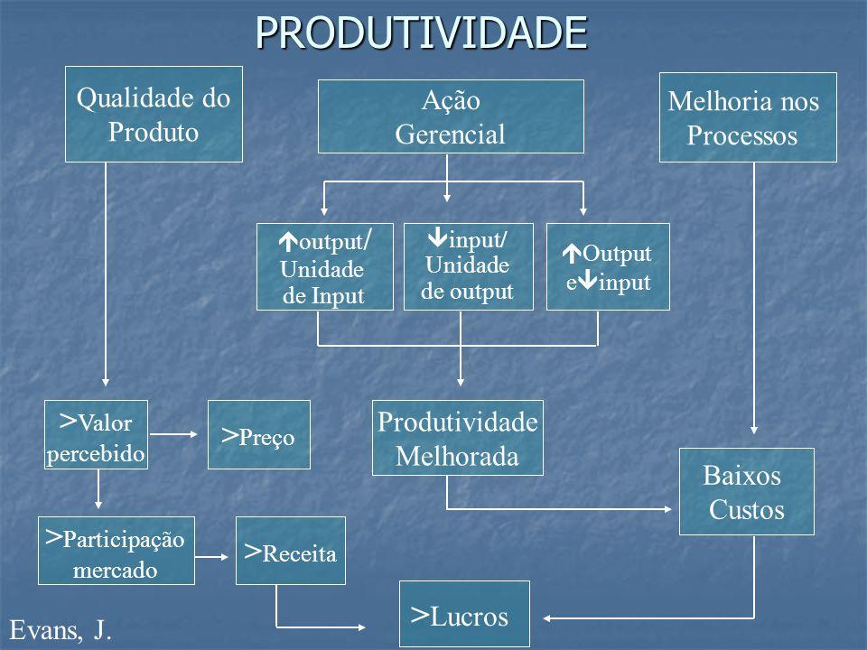 PRODUTIVIDADE >Lucros >Valor >Preço >Participação