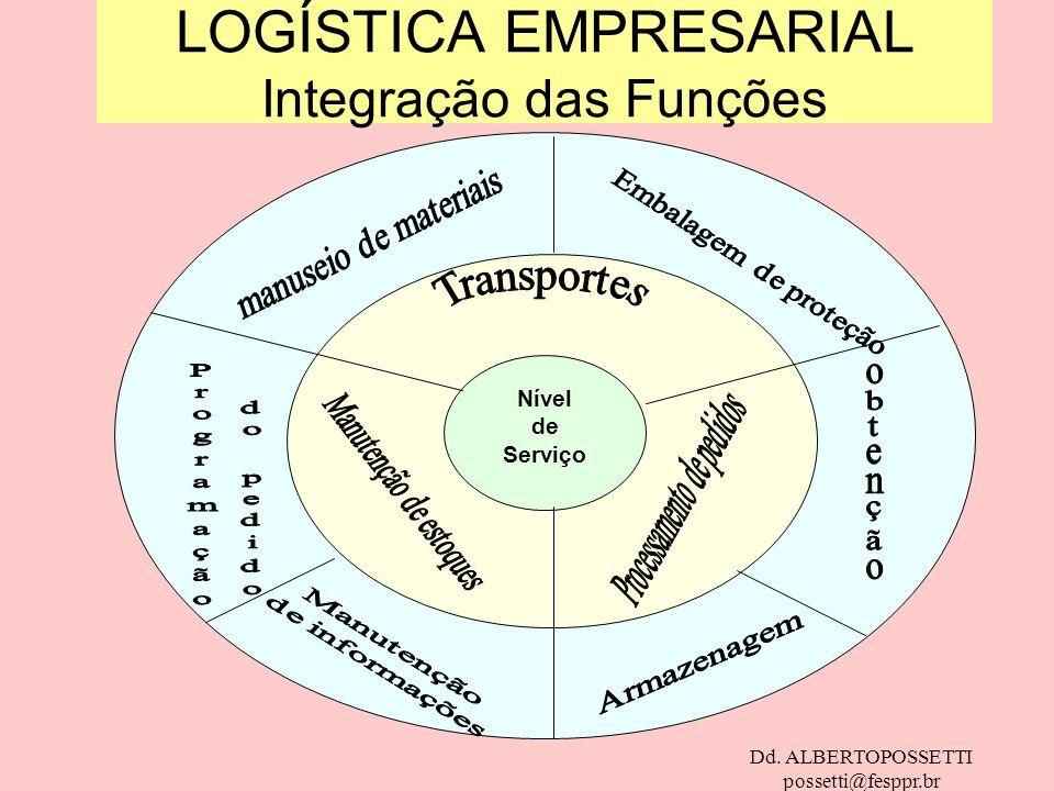 LOGÍSTICA EMPRESARIAL Integração das Funções