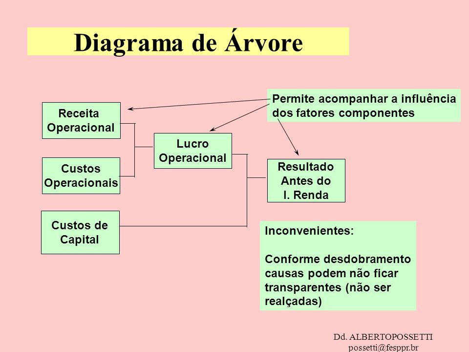 Diagrama de Árvore Permite acompanhar a influência