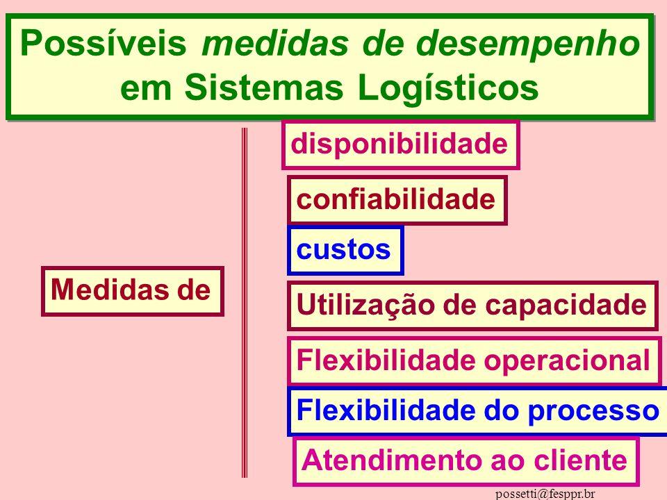 Possíveis medidas de desempenho em Sistemas Logísticos