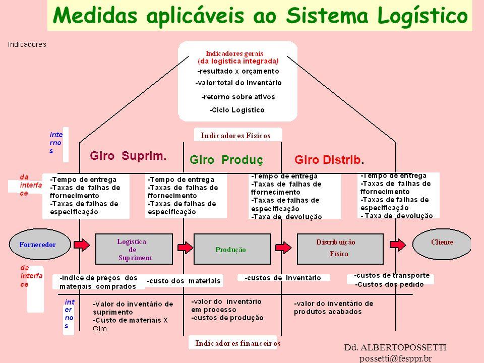 Medidas aplicáveis ao Sistema Logístico