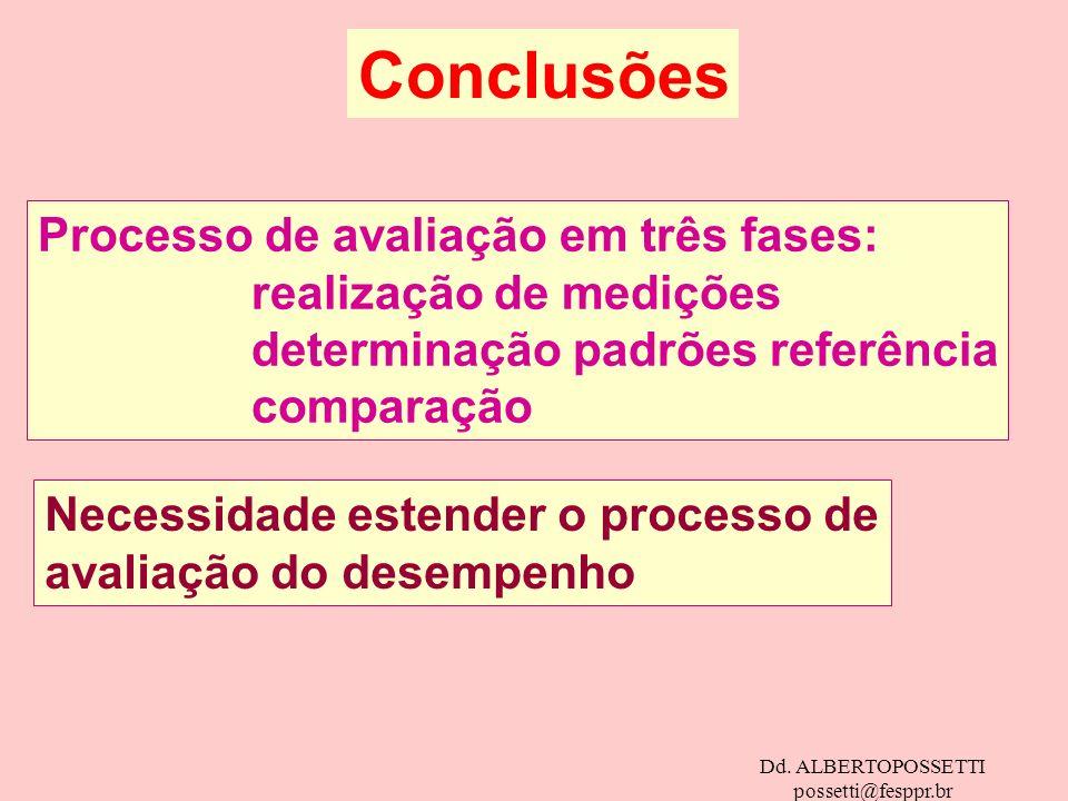 Conclusões Processo de avaliação em três fases: realização de medições