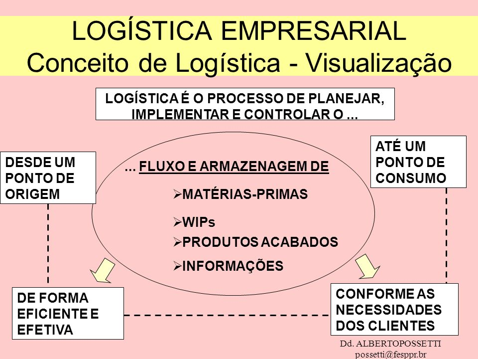 LOGÍSTICA EMPRESARIAL Conceito de Logística - Visualização