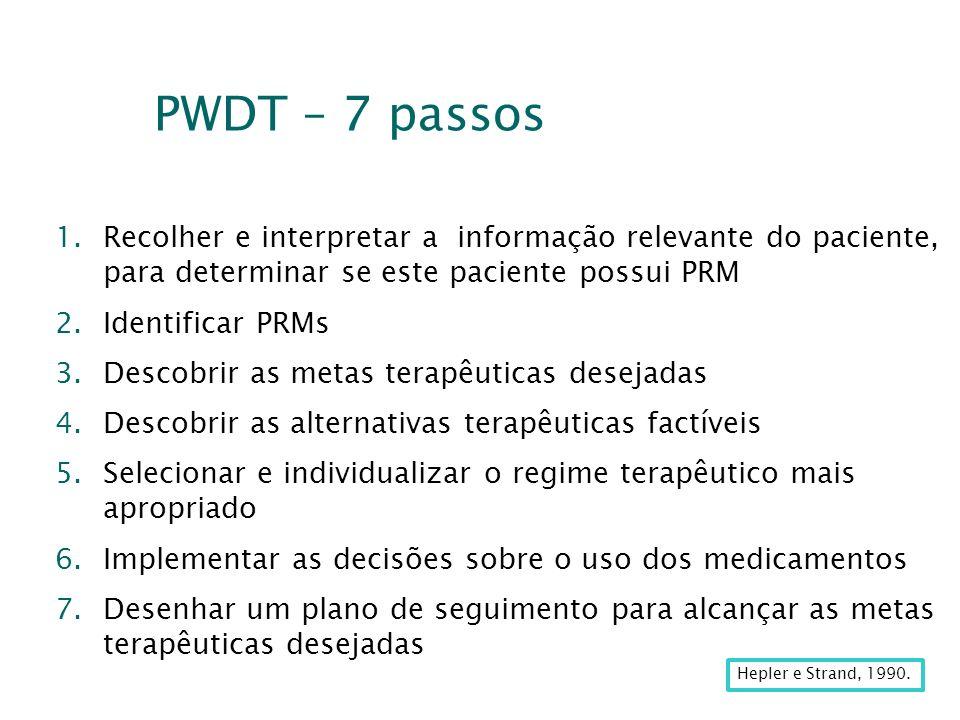 PWDT – 7 passos Recolher e interpretar a informação relevante do paciente, para determinar se este paciente possui PRM.