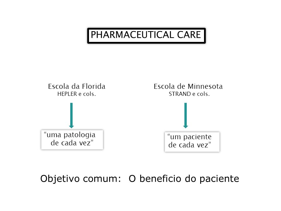 Objetivo comum: O beneficio do paciente