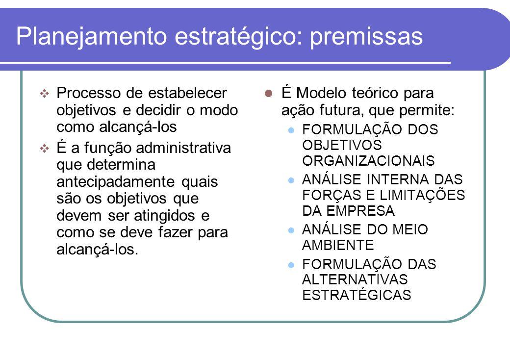 Planejamento estratégico: premissas