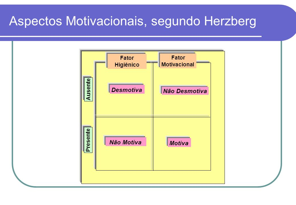 Aspectos Motivacionais, segundo Herzberg