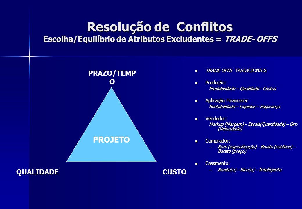 Resolução de Conflitos Escolha/Equilíbrio de Atributos Excludentes = TRADE- OFFS