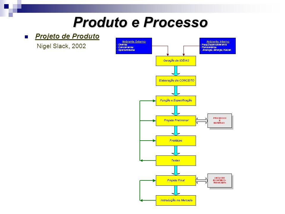 Produto e Processo Projeto de Produto Nigel Slack, 2002