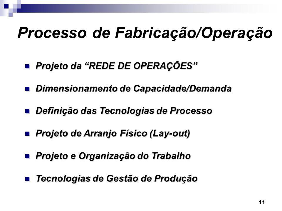 Processo de Fabricação/Operação