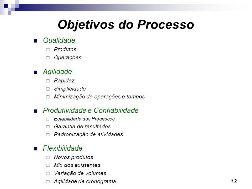 Objetivos do Processo Qualidade Agilidade