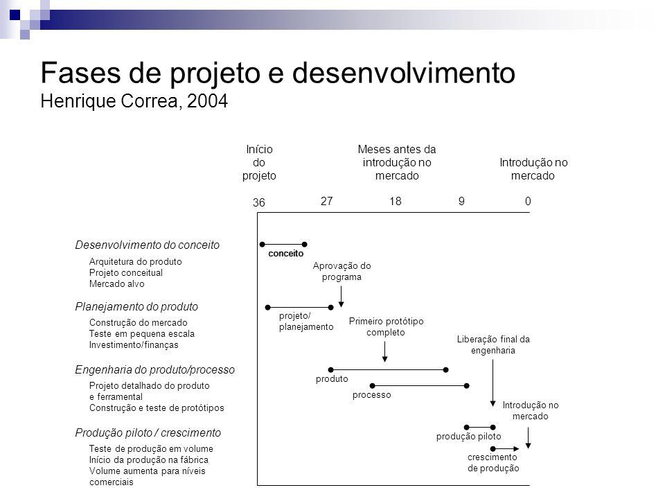Fases de projeto e desenvolvimento Henrique Correa, 2004