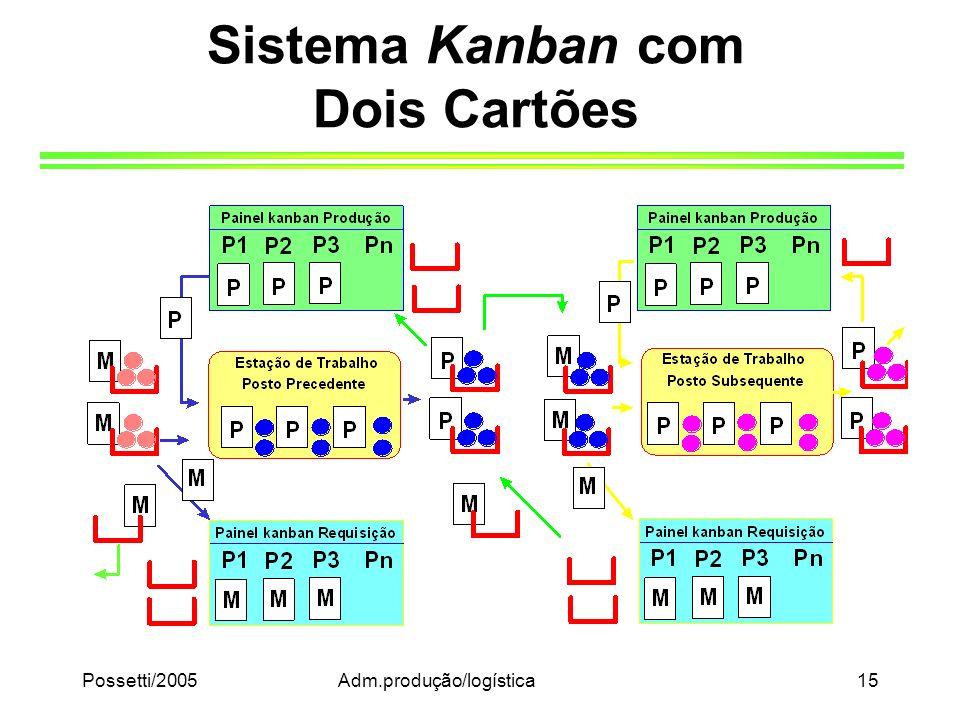 Sistema Kanban com Dois Cartões