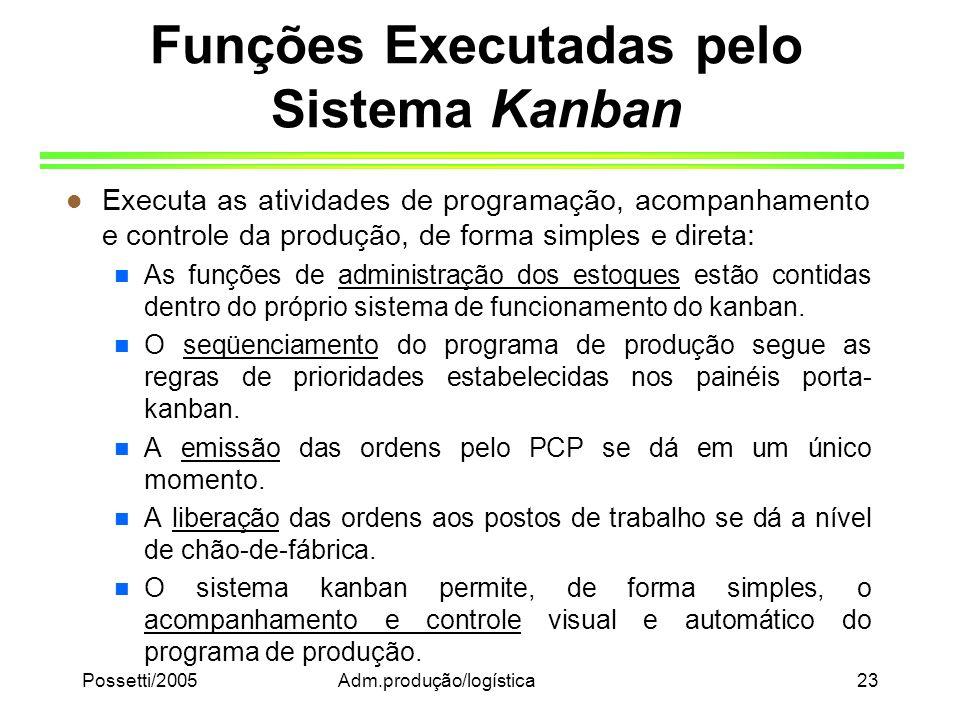 Funções Executadas pelo Sistema Kanban