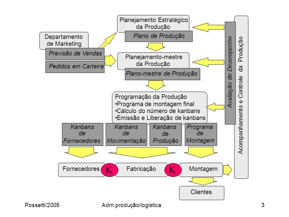 Adm.produção/logística