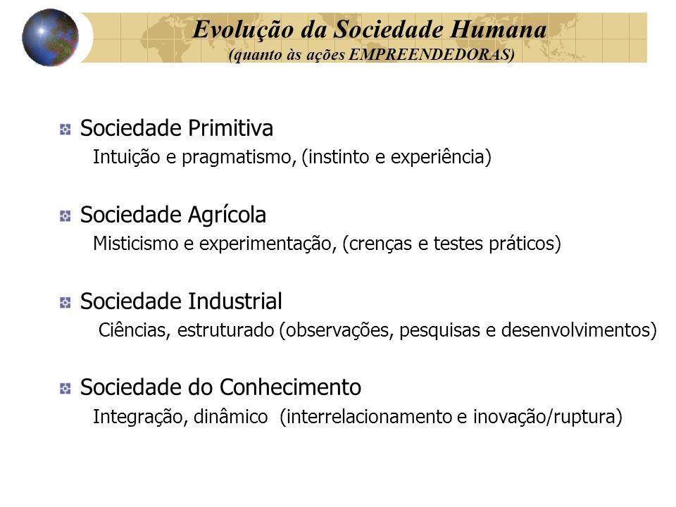 Evolução da Sociedade Humana (quanto às ações EMPREENDEDORAS)