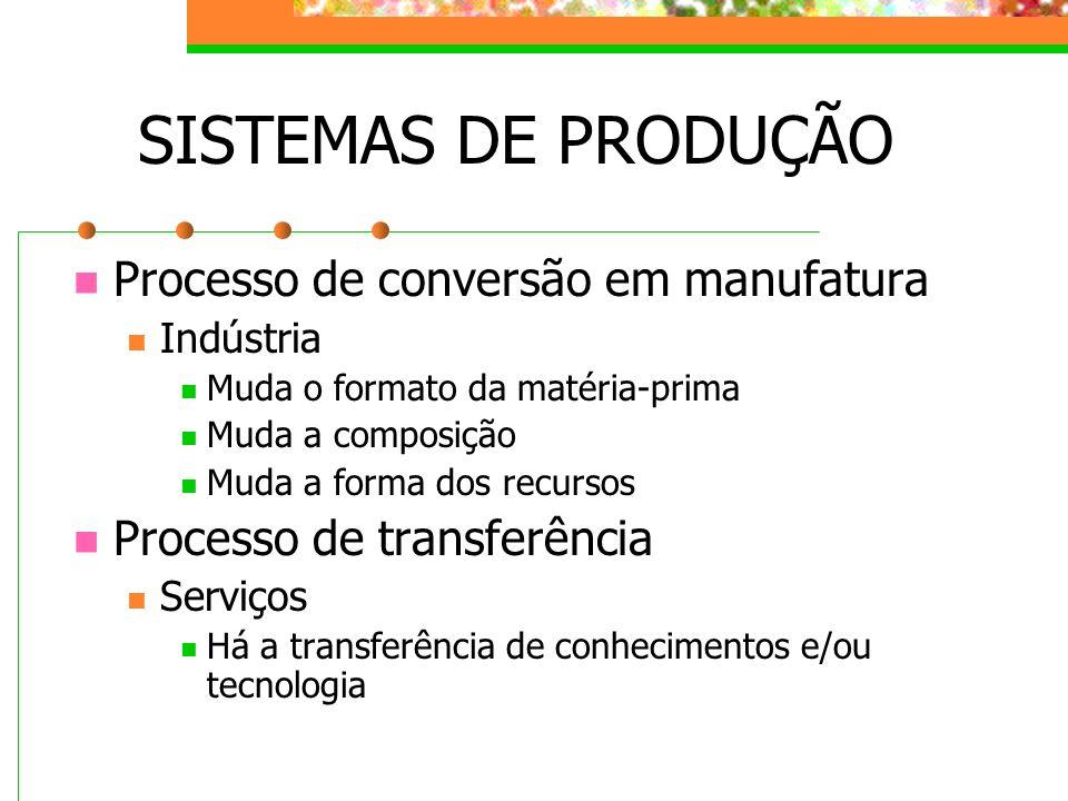 SISTEMAS DE PRODUÇÃO Processo de conversão em manufatura