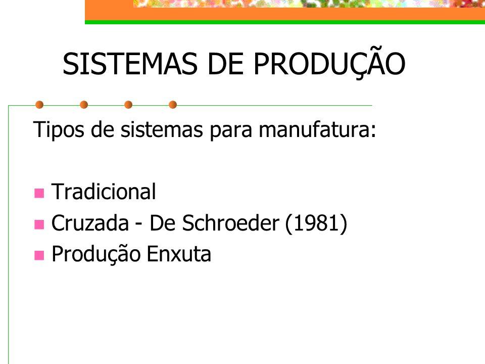 SISTEMAS DE PRODUÇÃO Tipos de sistemas para manufatura: Tradicional