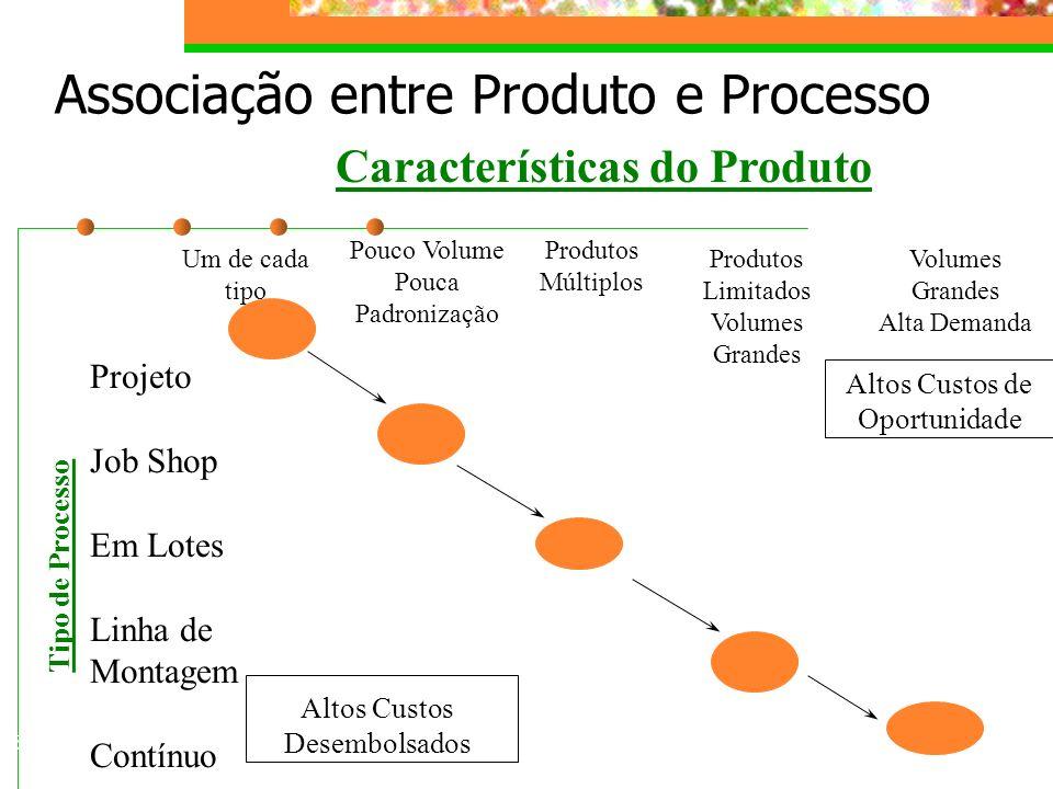 Associação entre Produto e Processo