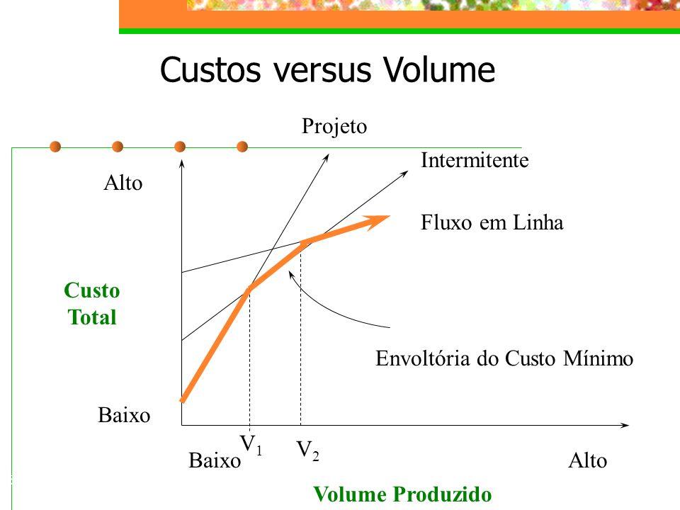 Custos versus Volume Projeto Intermitente Alto Fluxo em Linha Custo