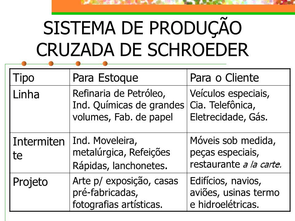 SISTEMA DE PRODUÇÃO CRUZADA DE SCHROEDER