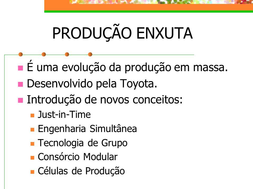 PRODUÇÃO ENXUTA É uma evolução da produção em massa.