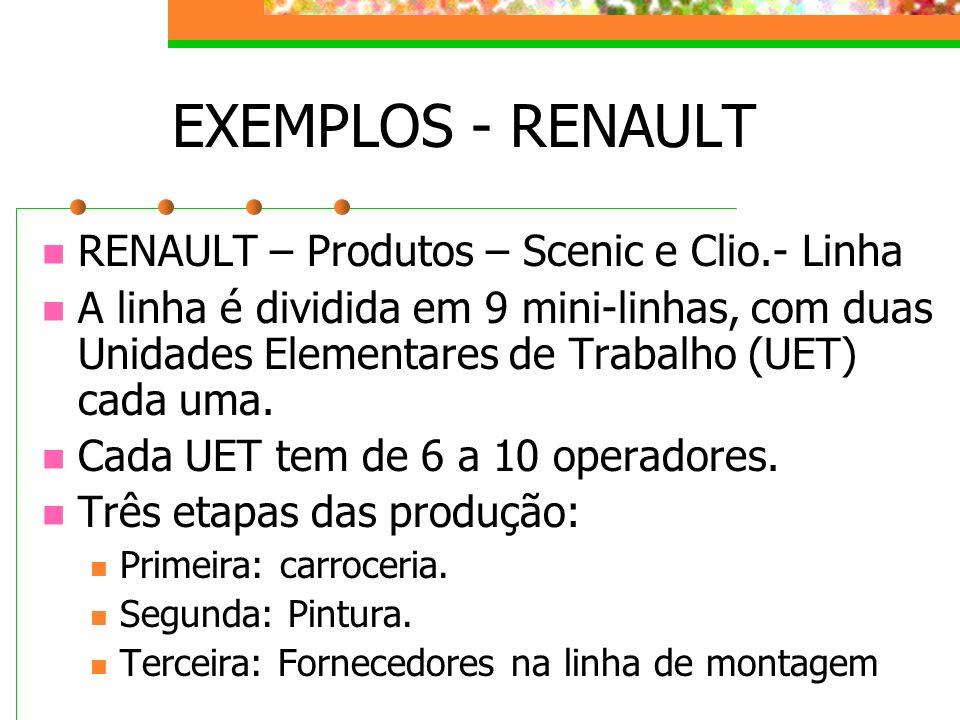 EXEMPLOS - RENAULT RENAULT – Produtos – Scenic e Clio.- Linha